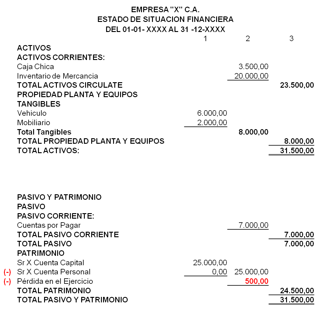 Estado De Situación Financiera Andy Gonzalez