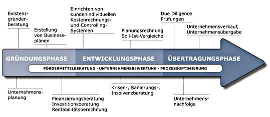 KURZ & MÖSSNER Phasenmodell Unternehmensberatung