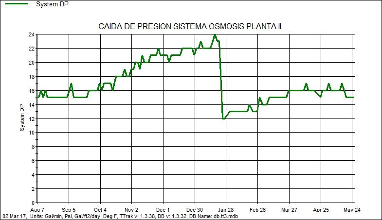 Caida de Presion Osmosis Inversa Industrial