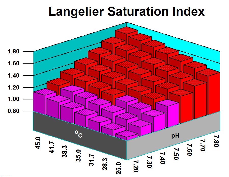 Poliza Mantenimiento Enfriamiento - Indice Saturacion de Langelier LSI