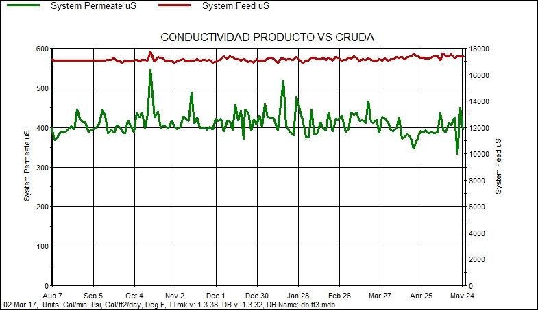 Conductividad Agua Cruda vs Produco