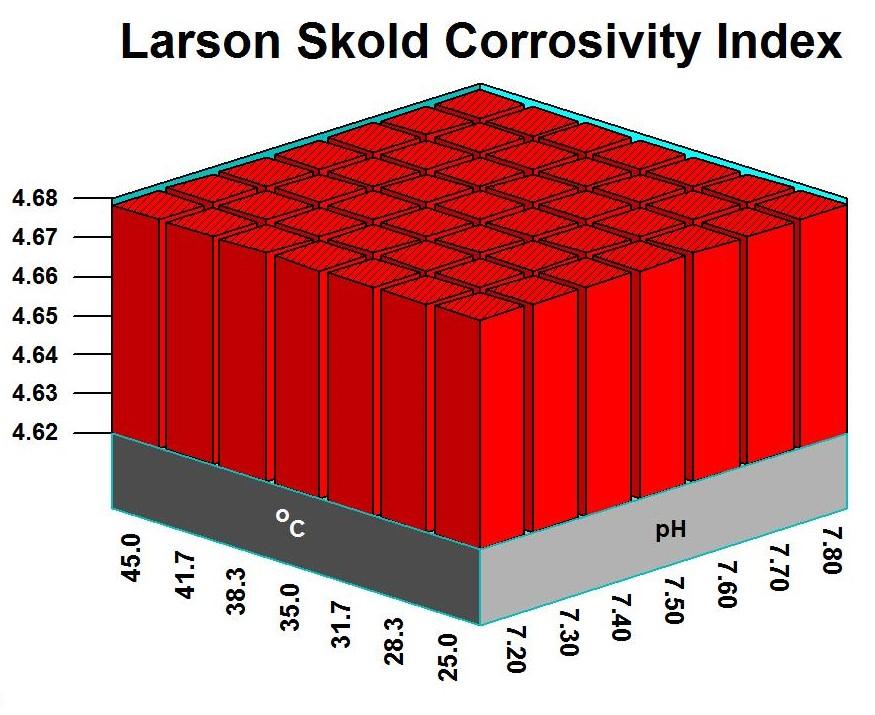 Poliza Mantenimiento Enfriamiento - Corrosion Larson Skold