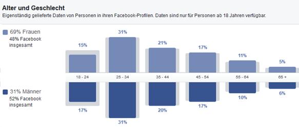 Aus dem Business Manager:  Zielgruppen-Insights: Nutzer von Facebook mit einem Interesse an Bio-Kost, Alter und Geschlecht.