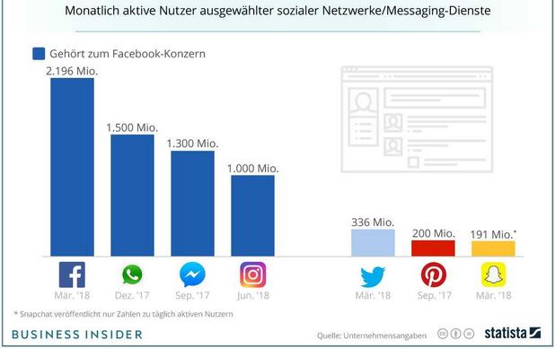 Facebook hat immer noch die meisten aktiven Nutzer.