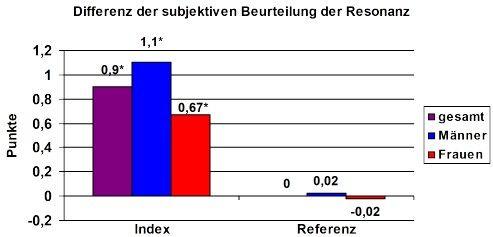RCT Stimmklang Resonanz Beurteilung