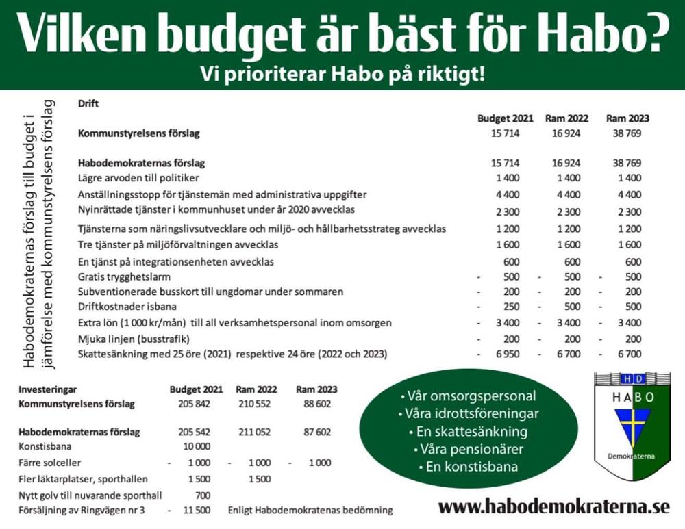 Vilken budget är bäst för Habo?