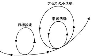学習アセスメントサイクル