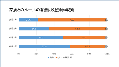 図表:「中高生のスマートフォン等携帯電話利用に係る調査研究結果について(平成26年・警視庁)」より