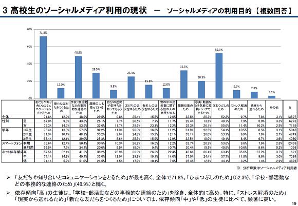 図表:「青少年のスマートフォン・アプリ利用とネット依存傾向に関する調査(総務省・平成26年7月)」より