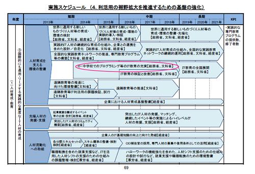 「世界最先端IT国家創造宣言」工程表