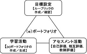 (e)ポートフォリオ学習アセスメントモデル