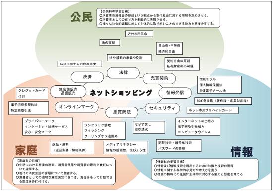 「ネットショッピング」を例にした教科の関連