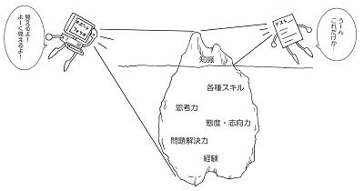 客観テストと(e)ポートフォリオの氷山モデル