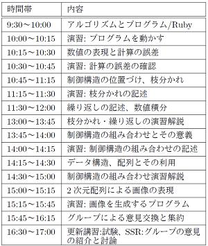 講習2日目のスケジュール