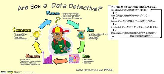 図1  PPDACサイクルで表された問題解決のサイクル
