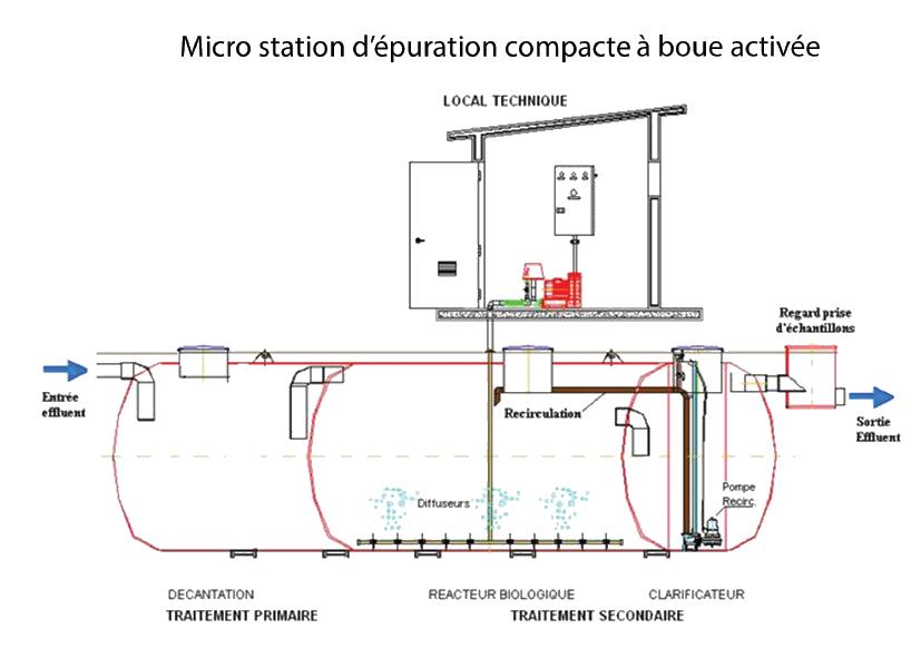 station d'épuration step