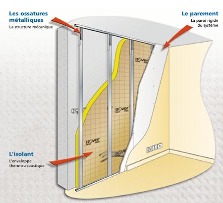 Isolation thermique par l'intérieur Rabat et Marrakech