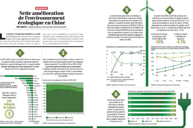 Infographie de la revue Dialogue n°3