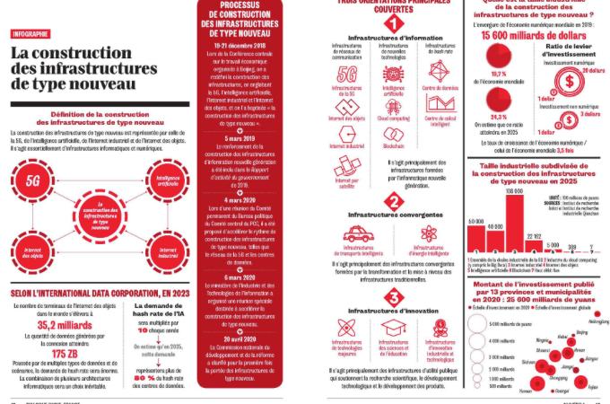 Infographie de la revue Dialogue n°1
