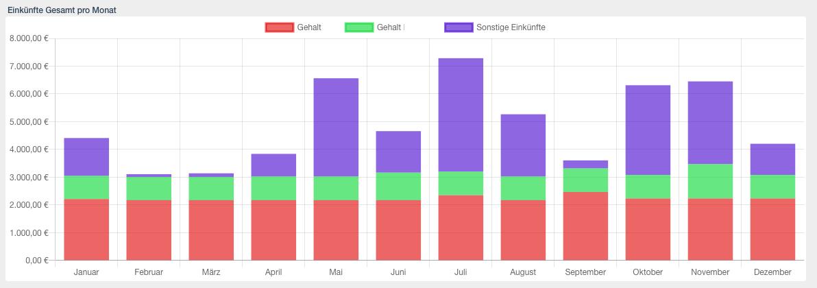Einkünfte Gesamt pro Monat zeigen alle Einnahmen unterteilt nach den Gehältern und sonstigen Einnahmen.