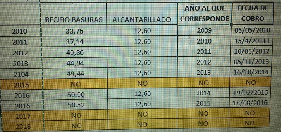 LOS RECIBOS DE BASURA Y ALCANTARILLADO DE 2016 Y 2017 ESTÁN SIN COBRAR