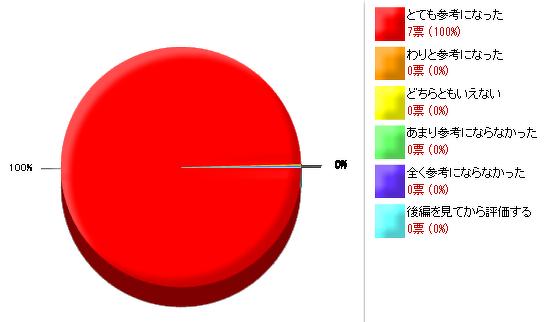 紙コップカバーの作り方前編_アンケート結果