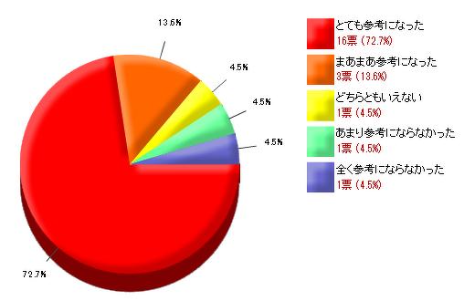 カルトナージュのブックカバー作り方_アンケート結果