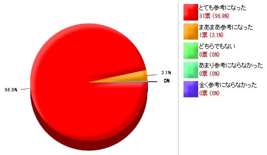 六角形の書き方_アンケート結果