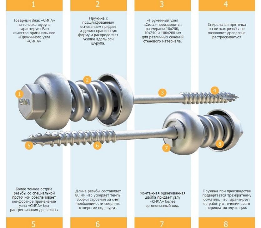 ле шале строительство под ключ пружинный узел сила
