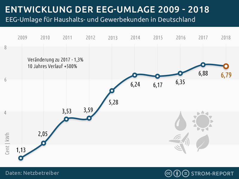 EEG Umlage 2018 Photovoltaikanlage