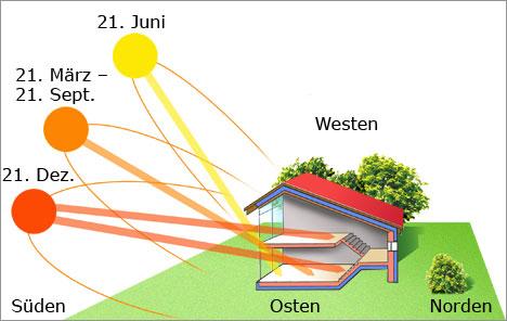 Helligkeit Solarterrasse