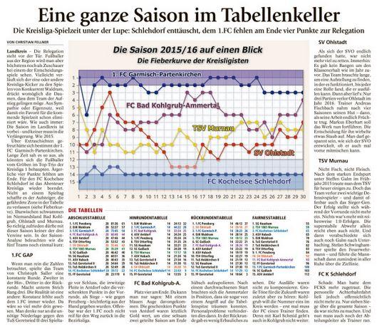 Ga-Pa Tagblatt vom 08.06.2016
