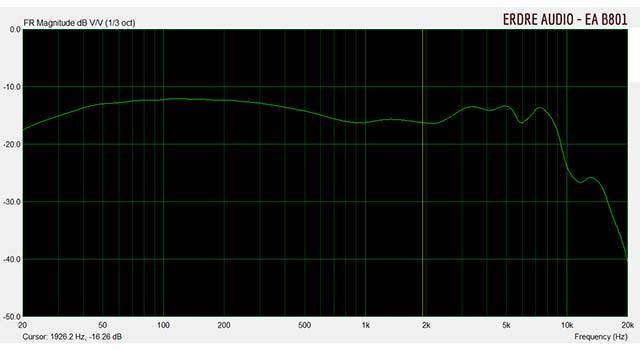 Erdre Audio : Casque audio à écouteurs intra-auriculaires ergonomiques EA B801 - réponse en fréquence