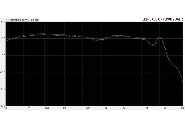Ecouteurs intra-auriculaires in-ear monitors Heron Stage 2 de Erdre Audio : Courbe de réponse en fréquence