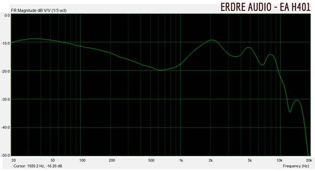 Erdre Audio : Casque audio à écouteurs intra-auriculaires ergonomiques EA H401 - réponse en fréquence