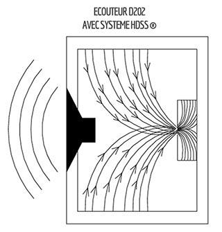écouteurs Erdre D202 avec système HDSS