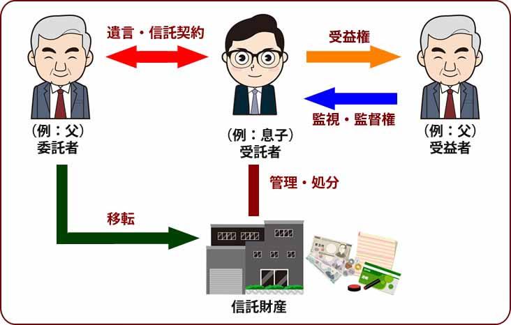 川崎市で民事信託を活用した人気の相続対策を無料相談する