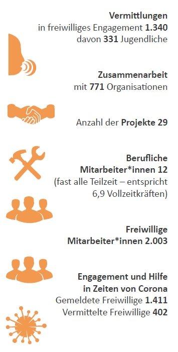 Freiwilligen-Zentrum Augsburg Statistik 2020