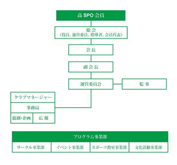 高SPO組織図