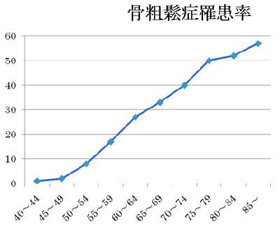 http://www.8020.ne.jp/shisyu_4.html 歯周病予防研究会より