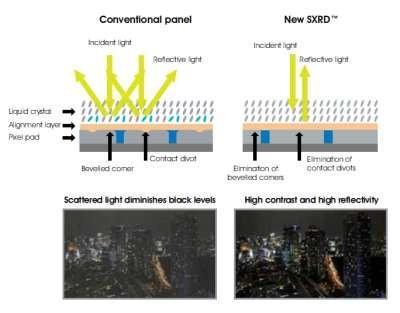 Neue erweiterte und verbesserte SXRD Panel