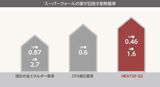 秋田県、湯沢市、ハウジングメイト、新築、ハウジングメイトの家づくり、HEAT20