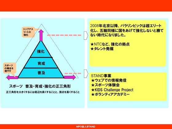 念図:普及・育成・強化の正三角形