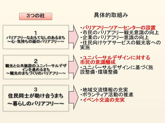 バリアフリーの3施策