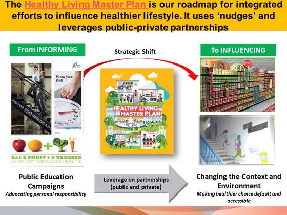 健康生活マスタープランで官民の協働による健康づくりを推進