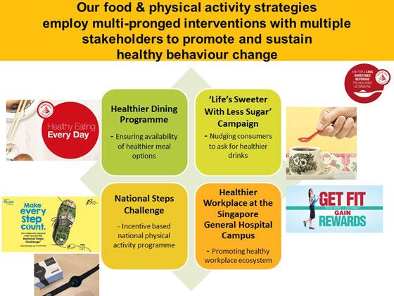 食と運動の戦略では、行動変容を触発・維持するために様々な利害関係者を多目的のプロジェクトに巻き込んでいる