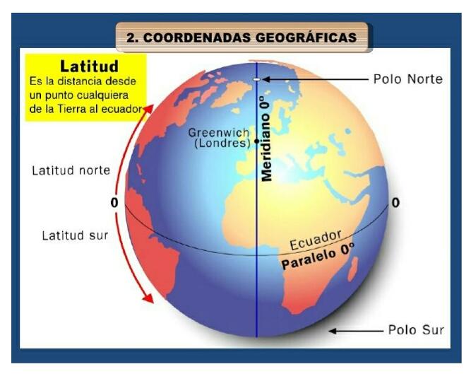 Cordenada Geograficas Página Web De Apoyocr