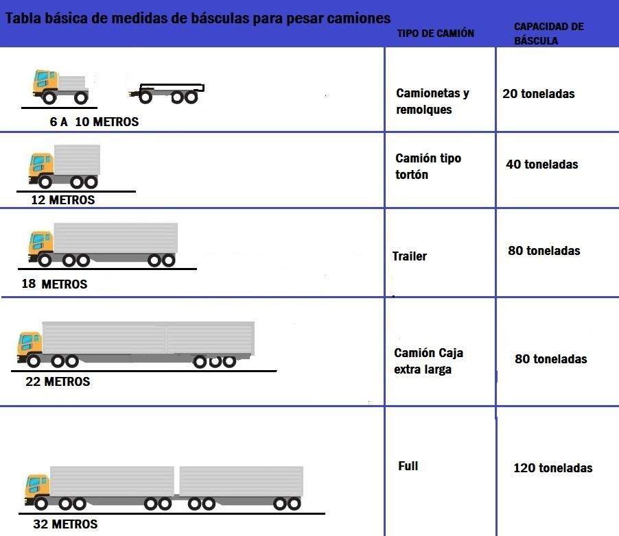 Medidas de básculas para camiones