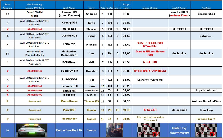 009 Long Beach Street Circuit - GTO (Koenig KARASmm)
