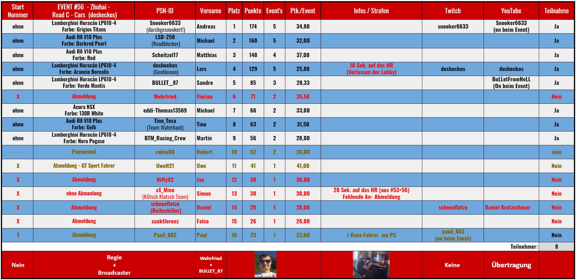 056 - Zhuhai International Circuit - Road C Klasse außer McLaren (18.04.2021) rollierende Rangliste